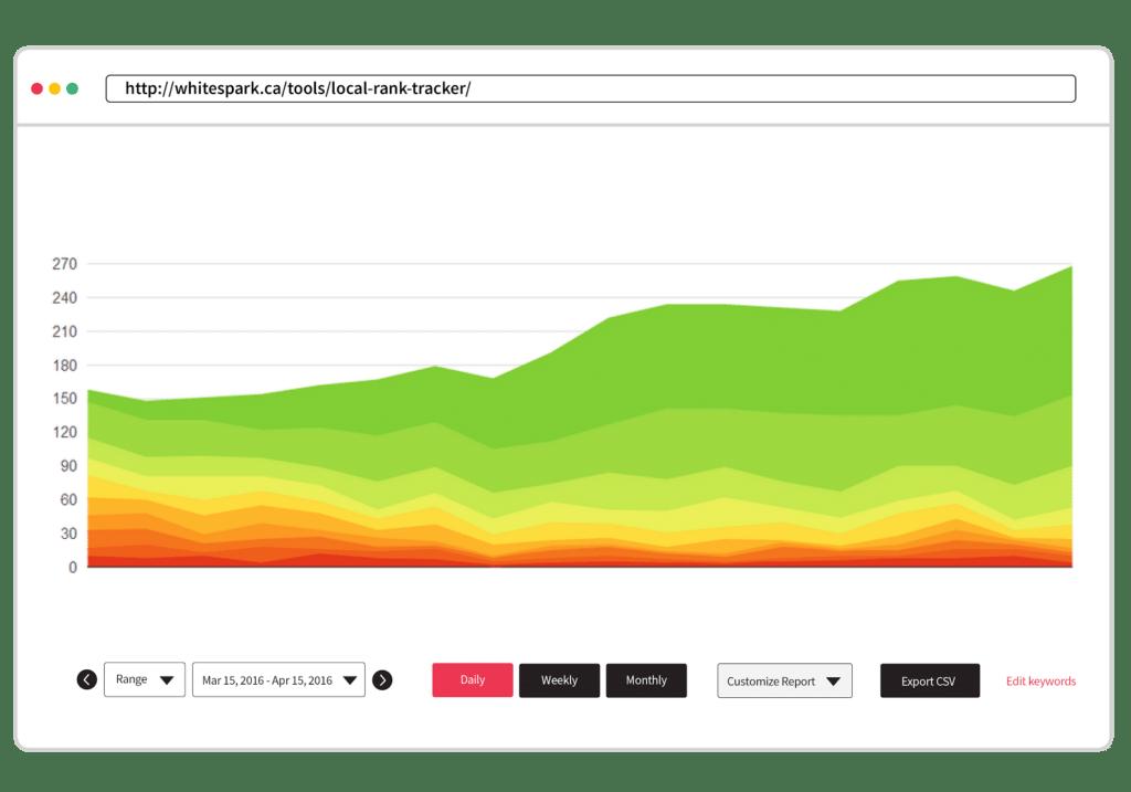 Rank Tracking, Analytics