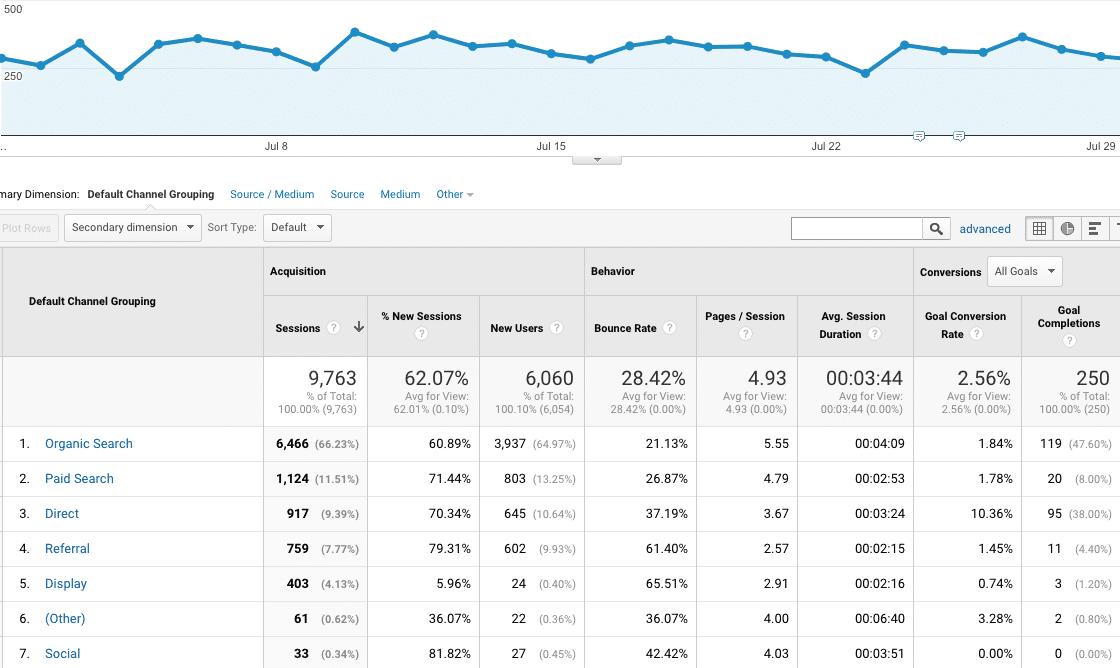 Pop into Analytics