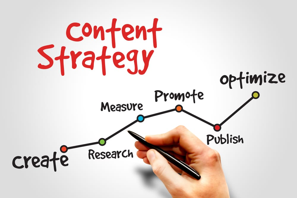 How to Build Social Media into your content marketing processes
