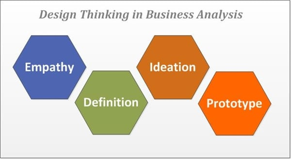 Design Thinking in Business Analysis